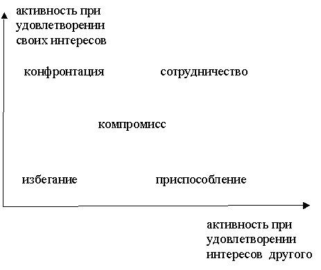 Схема поведения в конфликте