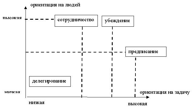 стили руководства в психологии - фото 7